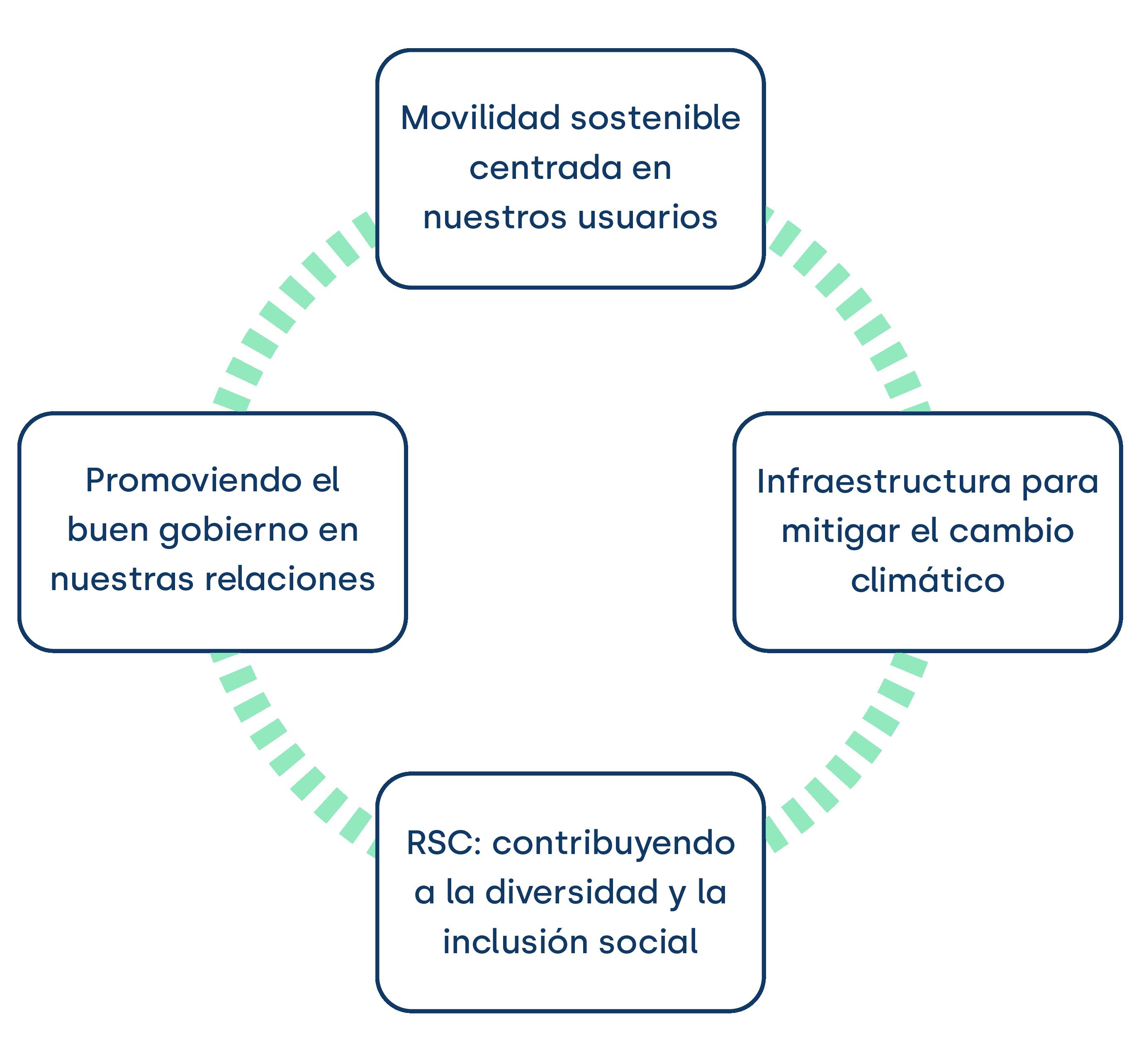 movilidad sostenible 1